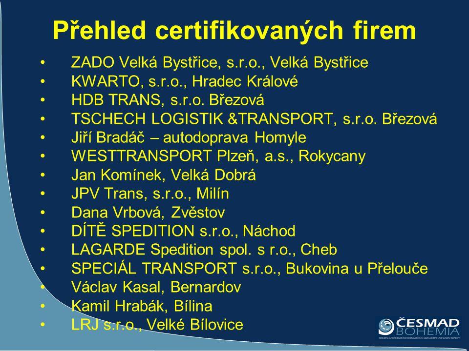 Přehled certifikovaných firem •ZADO Velká Bystřice, s.r.o., Velká Bystřice •KWARTO, s.r.o., Hradec Králové •HDB TRANS, s.r.o. Březová •TSCHECH LOGISTI