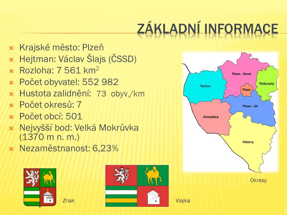  Krajské město: Plzeň  Hejtman: Václav Šlajs (ČSSD)  Rozloha: 7 561 km 2  Počet obyvatel: 552 982  Hustota zalidnění: 73 obyv./km  Počet okresů: 7  Počet obcí: 501  Nejvyšší bod: Velká Mokrůvka (1370 m n.