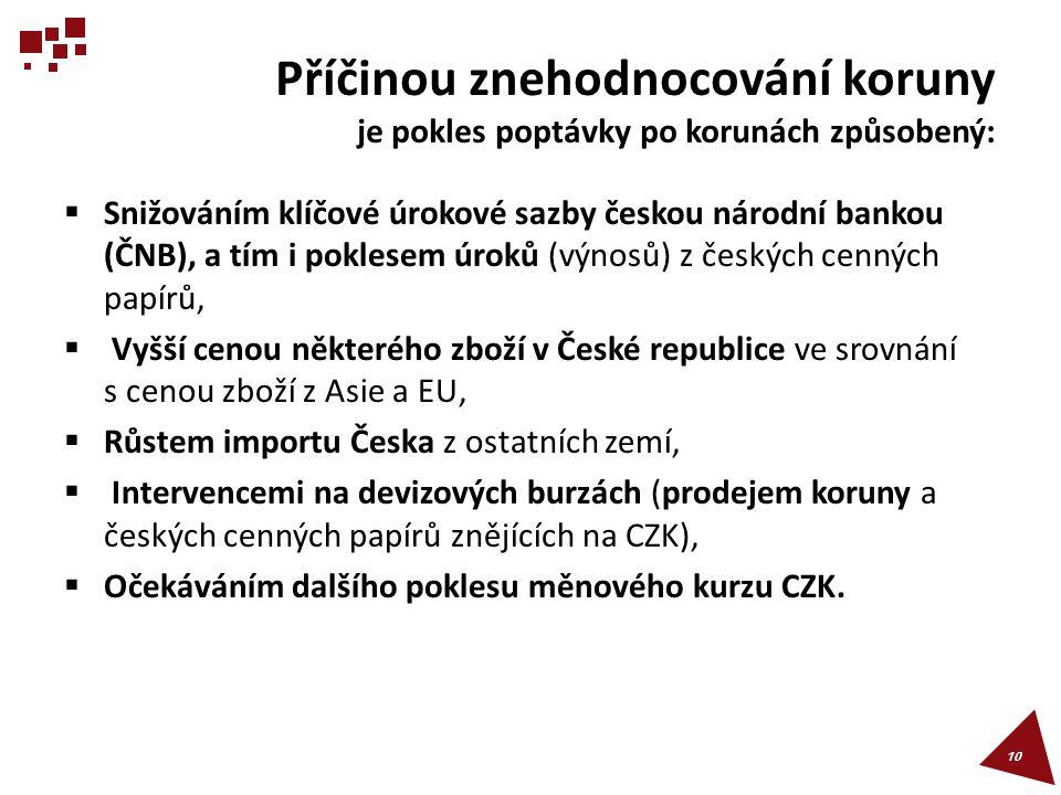 Příčinou znehodnocování koruny je pokles poptávky po korunách způsobený:  Snižováním klíčové úrokové sazby českou národní bankou (ČNB), a tím i pokle