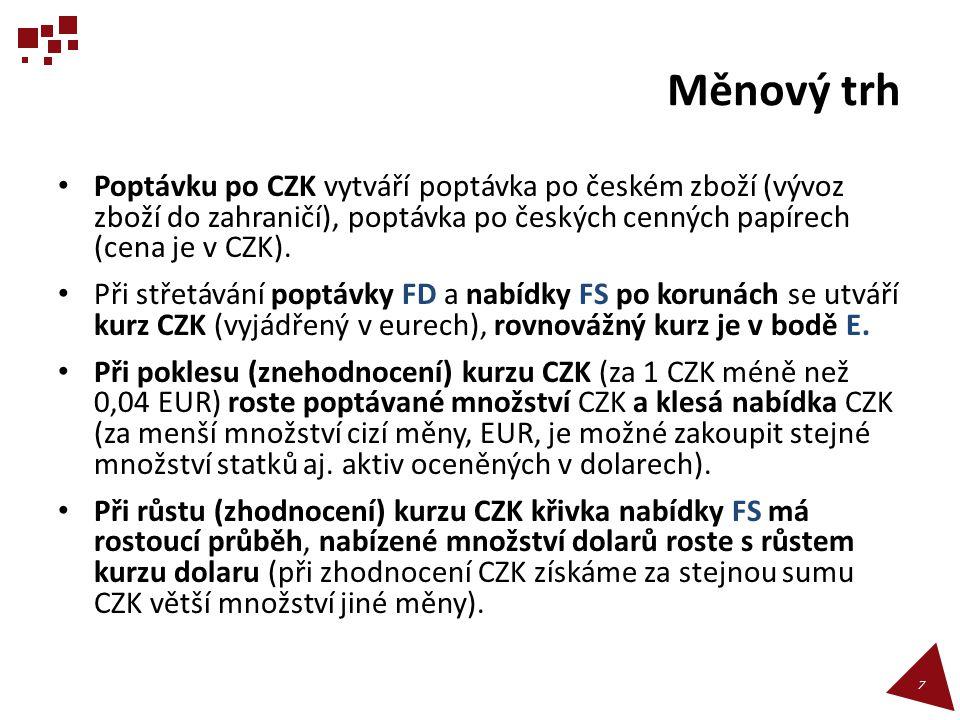 Měnový trh • Poptávku po CZK vytváří poptávka po českém zboží (vývoz zboží do zahraničí), poptávka po českých cenných papírech (cena je v CZK). • Při