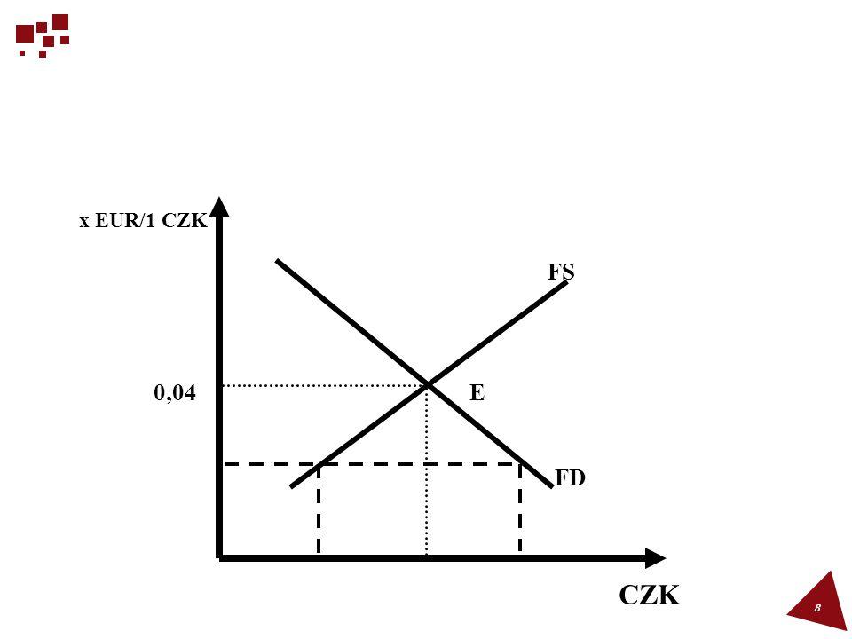 8 x EUR/1 CZK CZK E FS FD 0,04