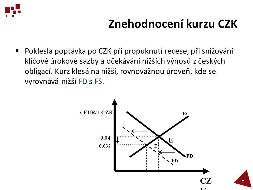 Znehodnocení kurzu CZK  Poklesla poptávka po CZK při propuknutí recese, při snižování klíčové úrokové sazby a očekávání nižších výnosů z českých obli