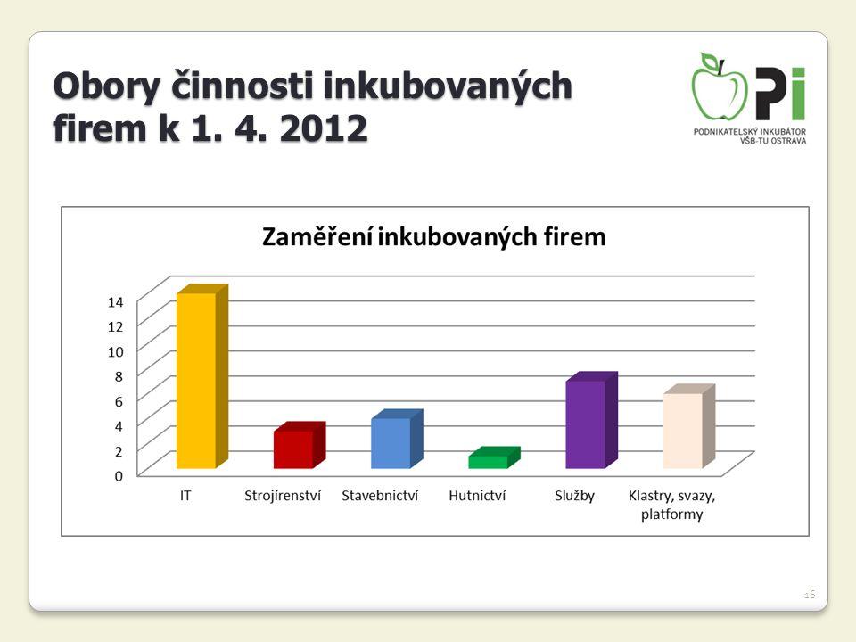 16 Obory činnosti inkubovaných firem k 1. 4. 2012