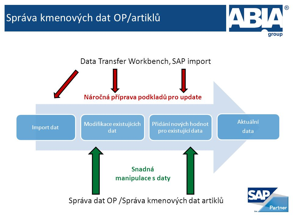 Správa kmenových dat OP/artiklů Import dat Modifikace existujících dat Přidání nových hodnot pro existující data Aktuální data Správa dat OP /Správa kmenových dat artiklů Snadná manipulace s daty Data Transfer Workbench, SAP import Náročná příprava podkladů pro update
