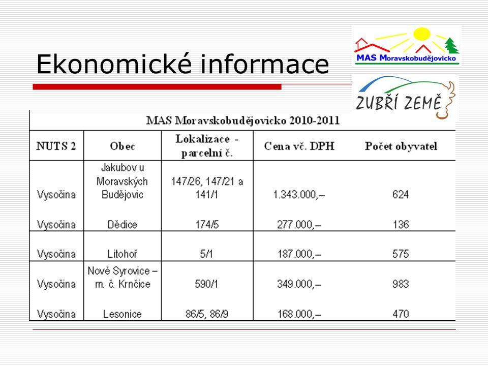 Ekonomické informace