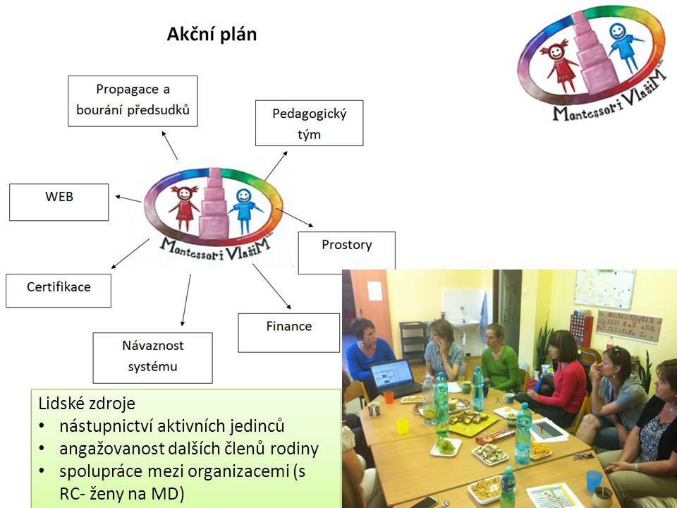Lidské zdroje • nástupnictví aktivních jedinců • angažovanost dalších členů rodiny • spolupráce mezi organizacemi (s RC- ženy na MD) Lidské zdroje • n