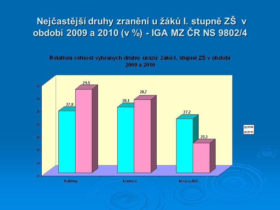Nejčastější druhy zranění u žáků I. stupně ZŠ v období 2009 a 2010 (v %) - IGA MZ ČR NS 9802/4 Nejčastější druhy zranění u žáků I. stupně ZŠ v období