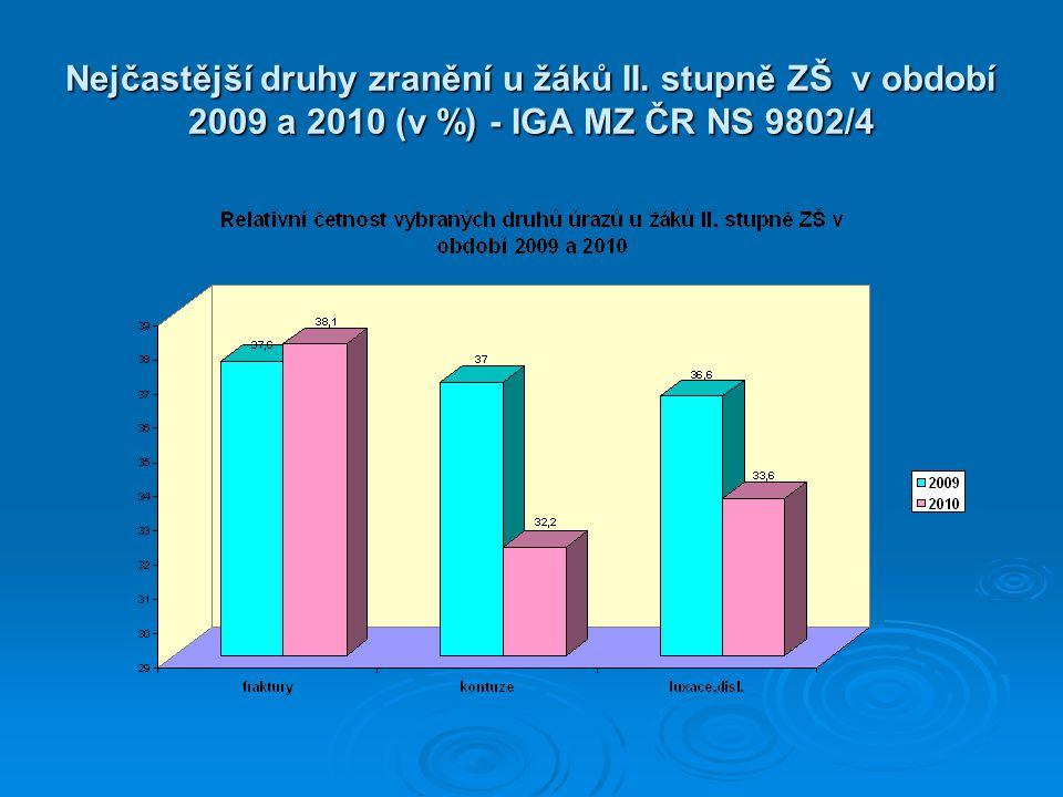 Nejčastější druhy zranění u žáků II. stupně ZŠ v období 2009 a 2010 (v %) - IGA MZ ČR NS 9802/4