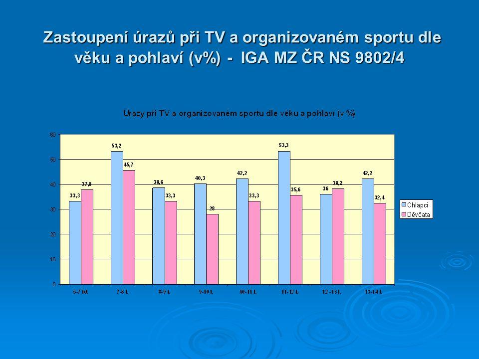 Zastoupení úrazů při TV a organizovaném sportu dle věku a pohlaví (v%) - IGA MZ ČR NS 9802/4 Zastoupení úrazů při TV a organizovaném sportu dle věku a