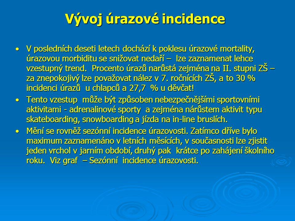 Vývoj úrazové incidence •V posledních deseti letech dochází k poklesu úrazové mortality, úrazovou morbiditu se snižovat nedaří – lze zaznamenat lehce