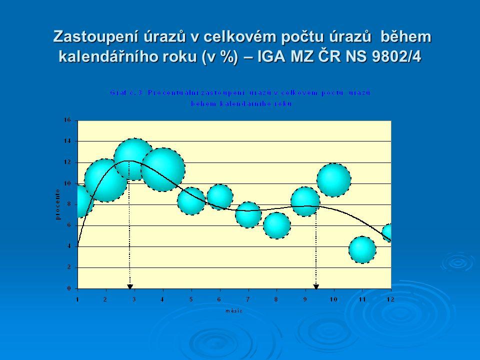 Zastoupení úrazů v celkovém počtu úrazů během kalendářního roku (v %) – IGA MZ ČR NS 9802/4 Zastoupení úrazů v celkovém počtu úrazů během kalendářního