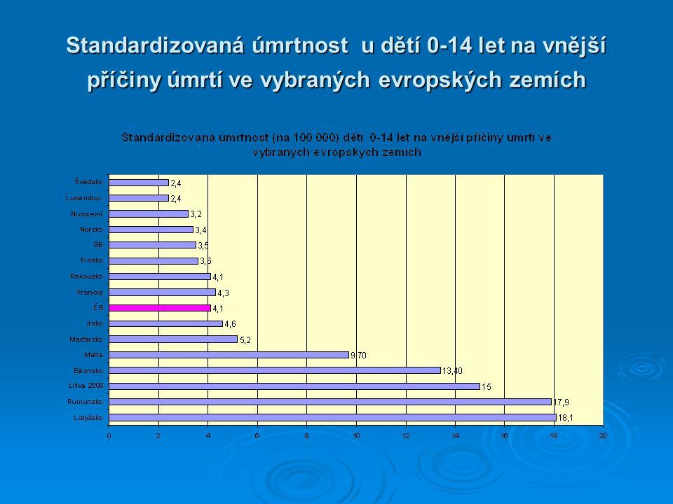 Standardizovaná úmrtnost u dětí 0-14 let na vnější příčiny úmrtí ve vybraných evropských zemích