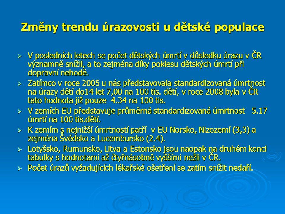 Změny trendu úrazovosti u dětské populace  V posledních letech se počet dětských úmrtí v důsledku úrazu v ČR významně snížil, a to zejména díky pokle