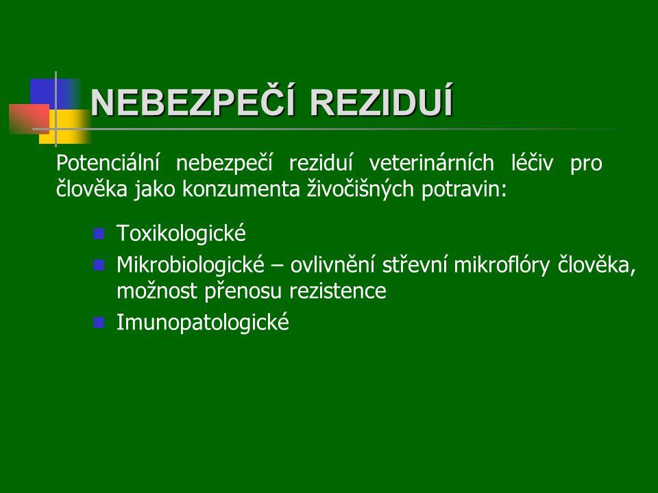 NEBEZPEČÍ REZIDUÍ  Toxikologické  Mikrobiologické – ovlivnění střevní mikroflóry člověka, možnost přenosu rezistence  Imunopatologické Potenciální nebezpečí reziduí veterinárních léčiv pro člověka jako konzumenta živočišných potravin: