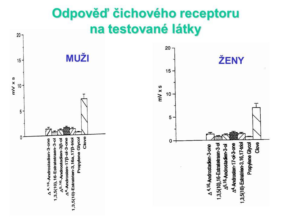 Odpověď čichového receptoru na testované látky MUŽI ŽENY