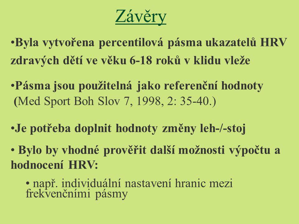 Závěry •Byla vytvořena percentilová pásma ukazatelů HRV zdravých dětí ve věku 6-18 roků v klidu vleže •Pásma jsou použitelná jako referenční hodnoty (