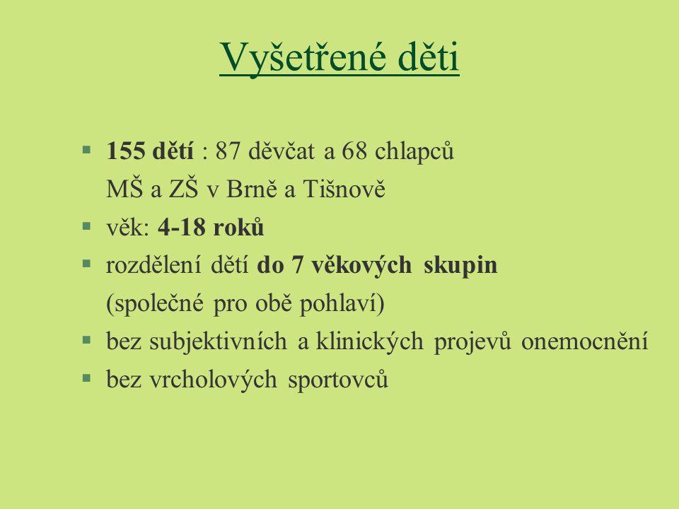 Vyšetřené děti §155 dětí : 87 děvčat a 68 chlapců MŠ a ZŠ v Brně a Tišnově §věk: 4-18 roků §rozdělení dětí do 7 věkových skupin (společné pro obě pohl