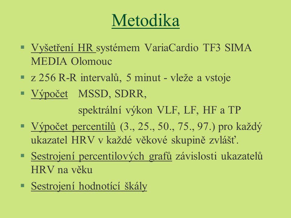 Metodika §Vyšetření HR systémem VariaCardio TF3 SIMA MEDIA Olomouc §z 256 R-R intervalů, 5 minut - vleže a vstoje §Výpočet MSSD, SDRR, spektrální výko