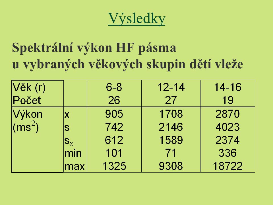 Spektrální výkon HF pásma u vybraných věkových skupin dětí vleže Výsledky
