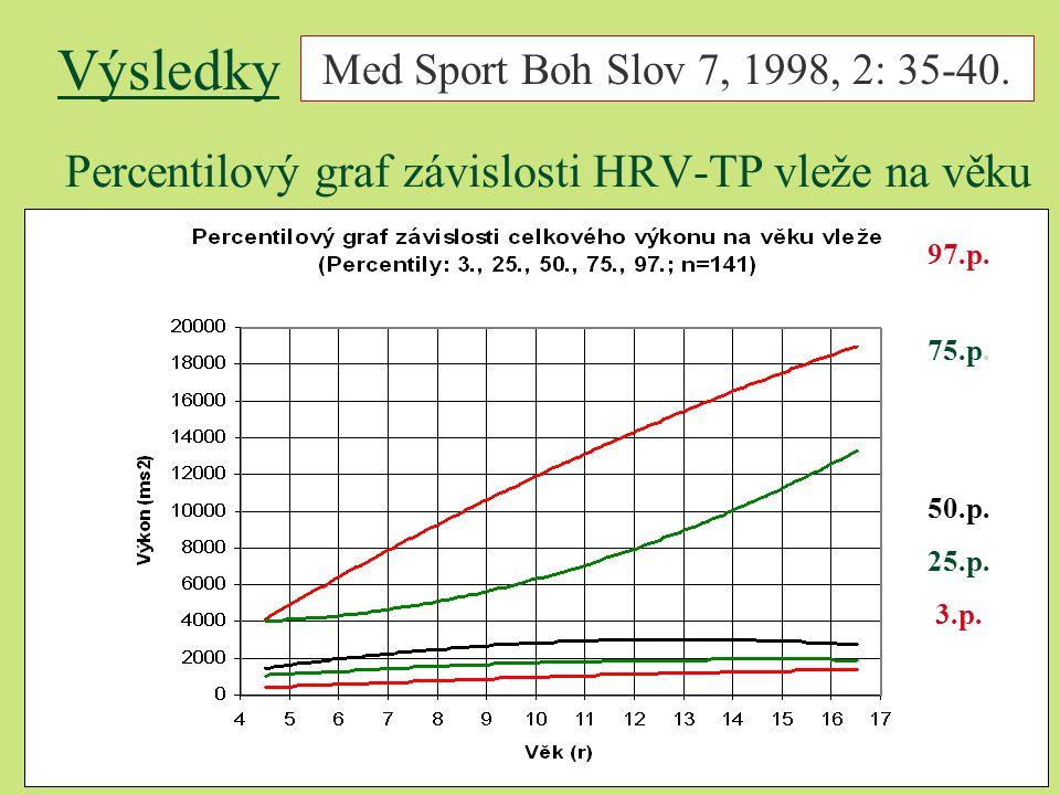 Percentilový graf závislosti HRV-TP vleže na věku 97.p. 75.p. 50.p. 25.p. 3.p. Výsledky Med Sport Boh Slov 7, 1998, 2: 35-40.