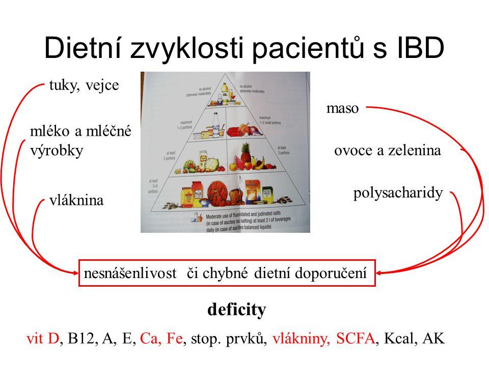 Dietní zvyklosti pacientů s IBD nesnášenlivost či chybné dietní doporučení mléko a mléčné výrobky ovoce a zelenina polysacharidy vláknina maso tuky, vejce deficity vit D, B12, A, E, Ca, Fe, stop.
