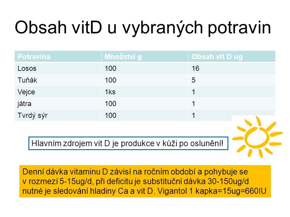 Obsah vitD u vybraných potravin PotravinaMnožství gObsah vit D ug Losos10016 Tuňák1005 Vejce1ks1 játra1001 Tvrdý sýr1001 Denní dávka vitaminu D závisí na ročním období a pohybuje se v rozmezí 5-15ug/d, při deficitu je substituční dávka 30-150ug/d nutné je sledování hladiny Ca a vit D.