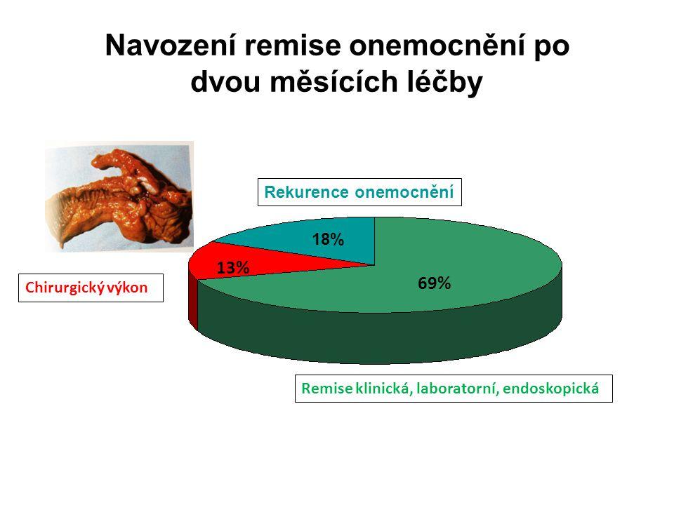 Navození remise onemocnění po dvou měsících léčby 69% 13% Remise klinická, laboratorní, endoskopická Chirurgický výkon 18% Rekurence onemocnění