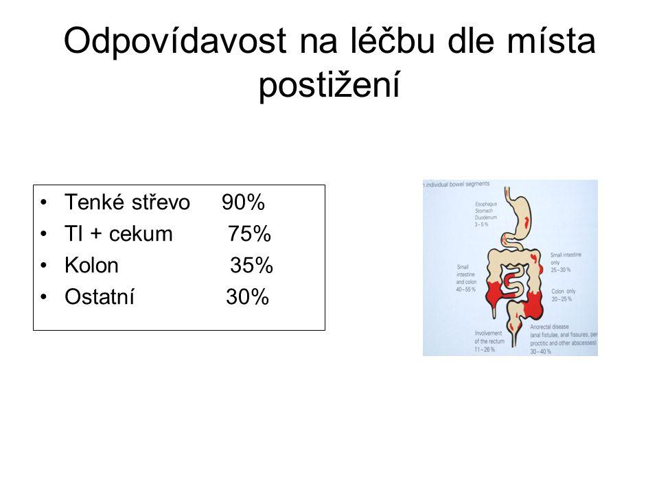 Odpovídavost na léčbu dle místa postižení •Tenké střevo 90% •TI + cekum 75% •Kolon 35% •Ostatní 30%