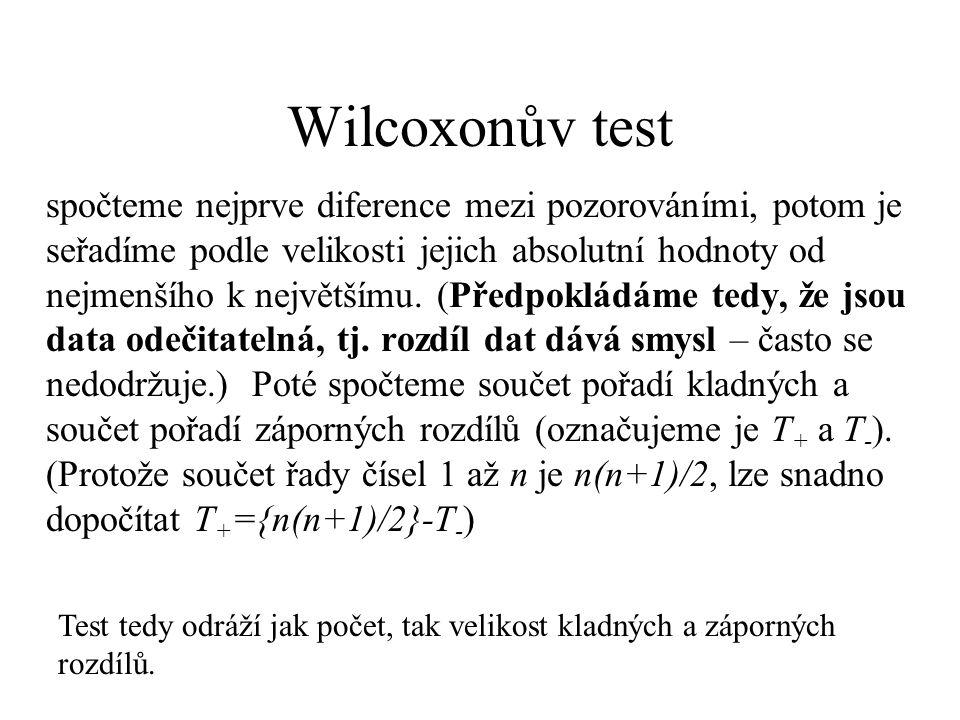 Wilcoxonův test spočteme nejprve diference mezi pozorováními, potom je seřadíme podle velikosti jejich absolutní hodnoty od nejmenšího k největšímu. (
