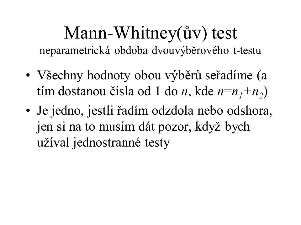 Mann-Whitney(ův) test neparametrická obdoba dvouvýběrového t-testu •Všechny hodnoty obou výběrů seřadíme (a tím dostanou čísla od 1 do n, kde n=n 1 +n