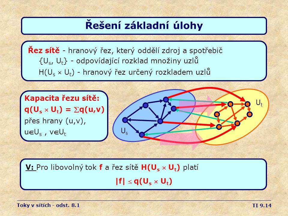 TI 9.14 Řešení základní úlohy Řez sítě - hranový řez, který oddělí zdroj a spotřebič {U s, U t } - odpovídající rozklad množiny uzlů H(U s  U t ) - h