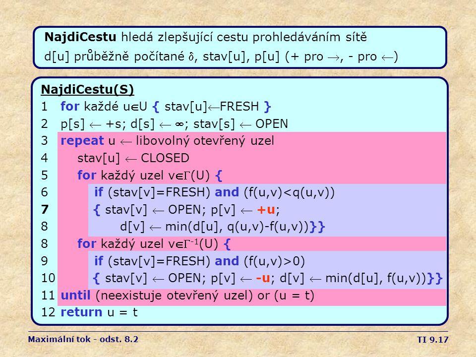 TI 9.17 NajdiCestu(S) 1for každé uU { stav[u]FRESH } 2p[s]  +s; d[s]  ; stav[s]  OPEN 3repeat u  libovolný otevřený uzel 4 stav[u]  CLOSED 5 f