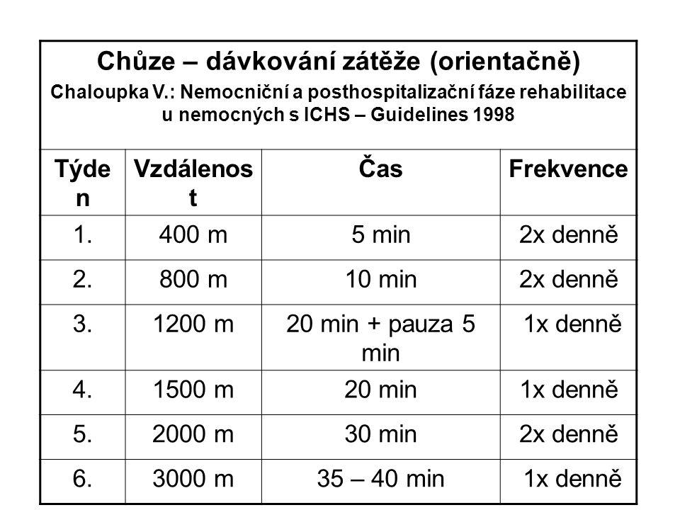 Chůze – dávkování zátěže (orientačně) Chaloupka V.: Nemocniční a posthospitalizační fáze rehabilitace u nemocných s ICHS – Guidelines 1998 Týde n Vzdá