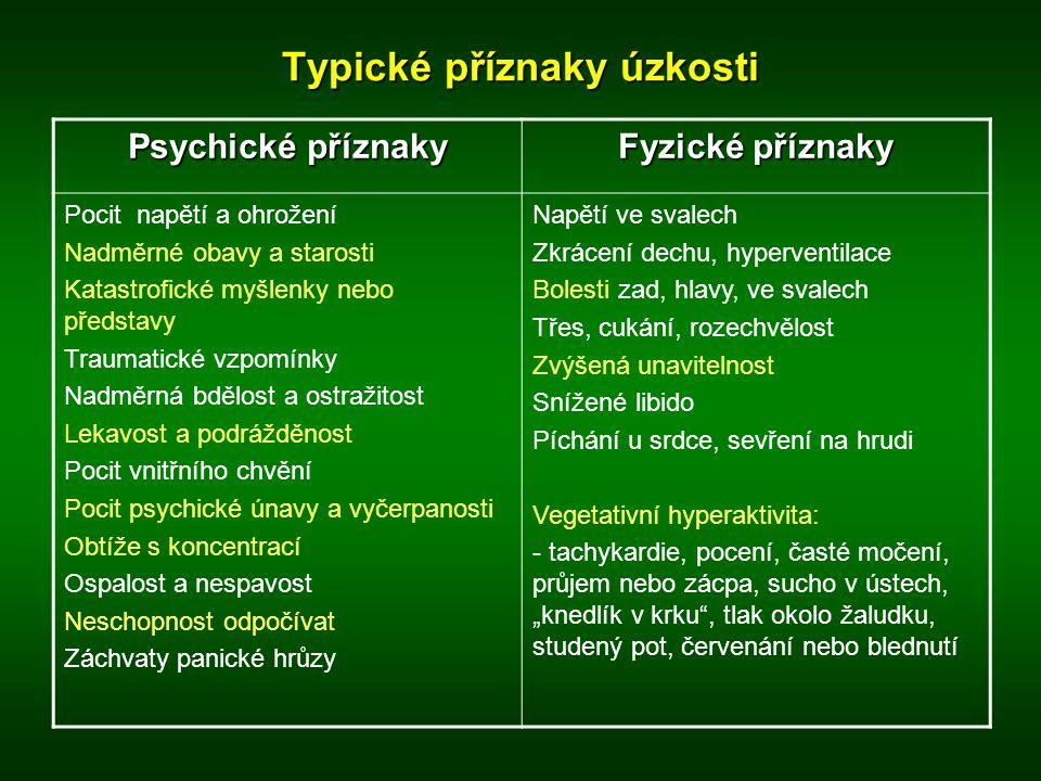 Typické příznaky úzkosti Psychické příznaky Fyzické příznaky Pocit napětí a ohrožení Nadměrné obavy a starosti Katastrofické myšlenky nebo představy T