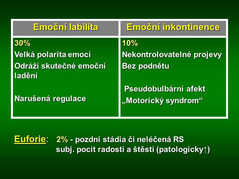 Emoční labilita Emoční inkontinence 30% Velká polarita emocí Odráží skutečné emoční ladění Narušená regulace 10% Nekontrolovatelné projevy Bez podnětu