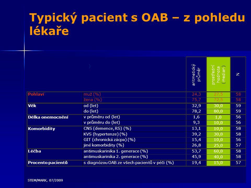 Typický pacient s OAB – z pohledu lékaře