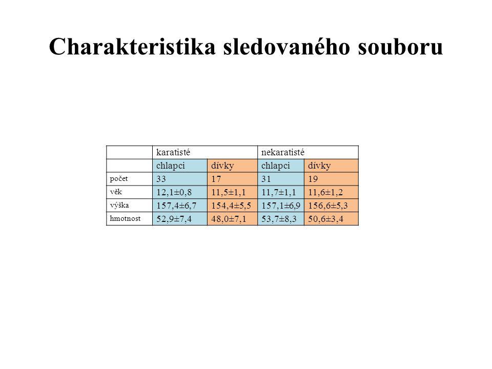 Charakteristika sledovaného souboru karatisténekaratisté chlapcidívkychlapcidívky počet 33173119 věk 12,1±0,811,5±1,111,7±1,111,6±1,2 výška 157,4±6,71