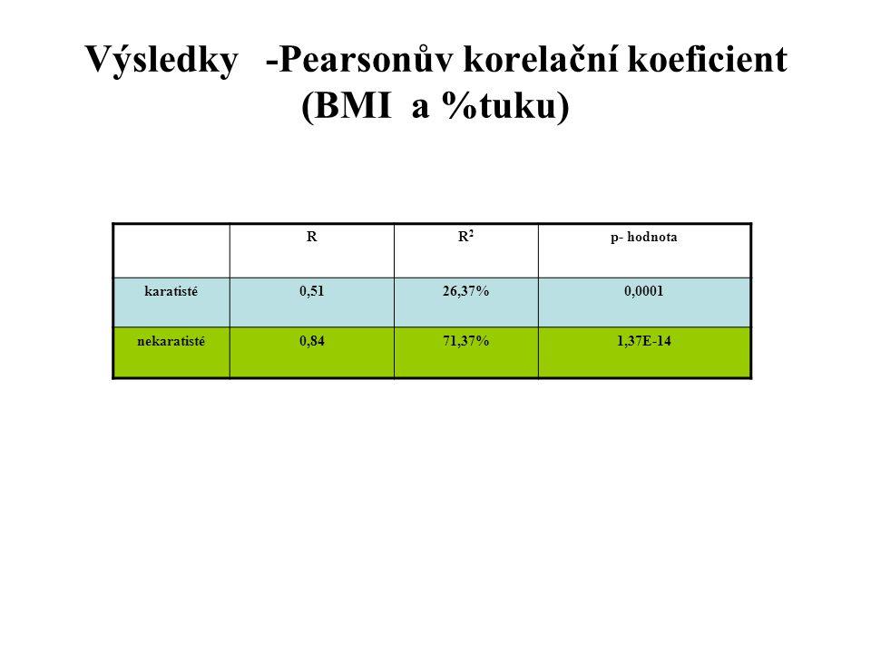 Výsledky -Pearsonův korelační koeficient (BMI a %tuku) RR2R2 p- hodnota karatisté0,5126,37%0,0001 nekaratisté0,8471,37%1,37E-14