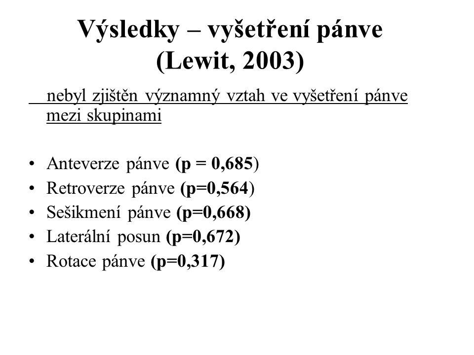 Výsledky – vyšetření pánve (Lewit, 2003) nebyl zjištěn významný vztah ve vyšetření pánve mezi skupinami •Anteverze pánve (p = 0,685) •Retroverze pánve