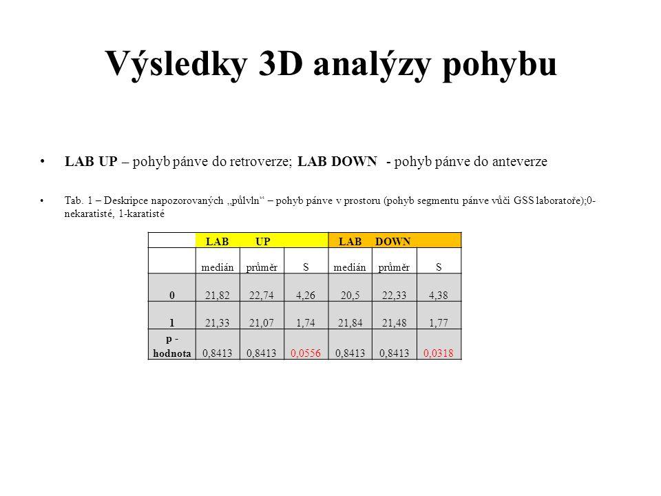 "Výsledky 3D analýzy pohybu •LAB UP – pohyb pánve do retroverze; LAB DOWN - pohyb pánve do anteverze •Tab. 1 – Deskripce napozorovaných ""půlvln"" – pohy"