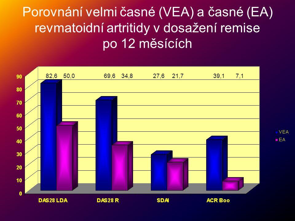 Porovnání velmi časné (VEA) a časné (EA) revmatoidní artritidy v dosažení remise po 12 měsících 82,6 50,0 69,6 34,8 27,6 21,7 39,1 7,1