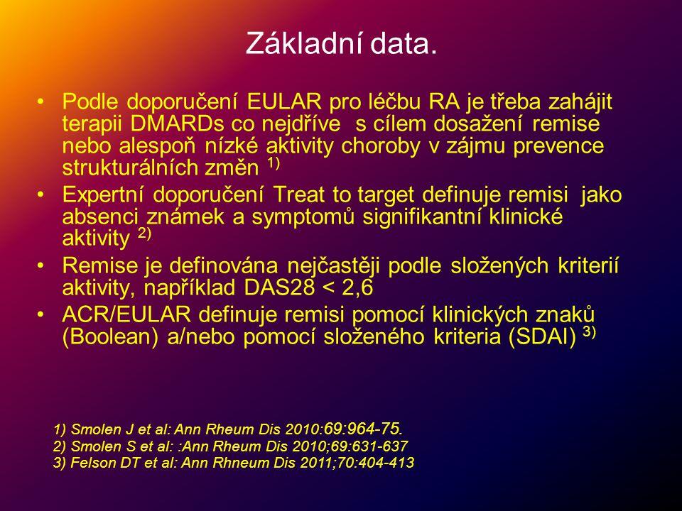 Základní data. •Podle doporučení EULAR pro léčbu RA je třeba zahájit terapii DMARDs co nejdříve s cílem dosažení remise nebo alespoň nízké aktivity ch