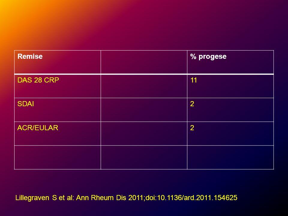 Remise% progese DAS 28 CRP11 SDAI2 ACR/EULAR2 Lillegraven S et al: Ann Rheum Dis 2011;doi:10.1136/ard.2011.154625