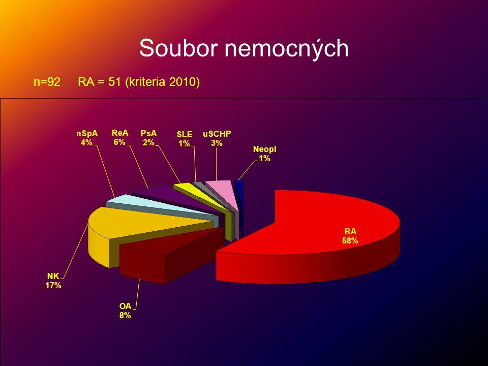 Sestava časné RA N51 M/F1734 věk61,424-85 trvání artritidy měsíců6,21 - 12 VEA /EA2328 Oteklé klouby8,92 - 20 ESR382-105 RF45,10% ACPA56,90% Terapie vedena bezprostředně po ověření artritidy jednorázovou aplikací kortikoidu, následně 3 kombinací MTX-SAS-PLQ s detrakcí na monoterapii MTX.