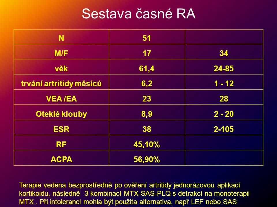 Sestava časné RA N51 M/F1734 věk61,424-85 trvání artritidy měsíců6,21 - 12 VEA /EA2328 Oteklé klouby8,92 - 20 ESR382-105 RF45,10% ACPA56,90% Terapie v