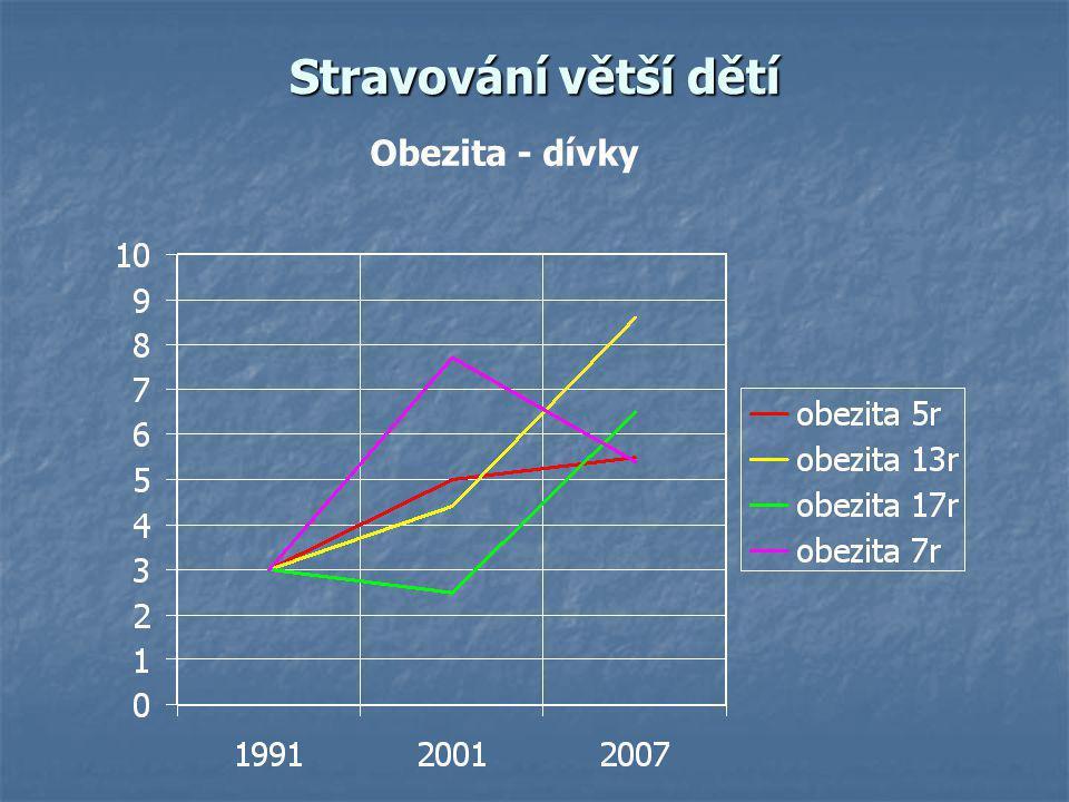 MONITOROVÁNÍ OBEZITY U DĚTÍ V ČESKÉ REPUBLICE snídaně 74,3%