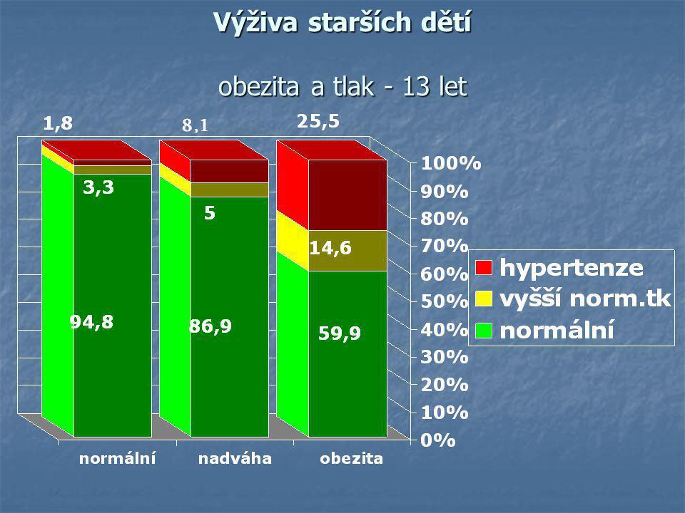 MONITOROVÁNÍ OBEZITY U DĚTÍ V ČESKÉ REPUBLICE zelenina 35,4%