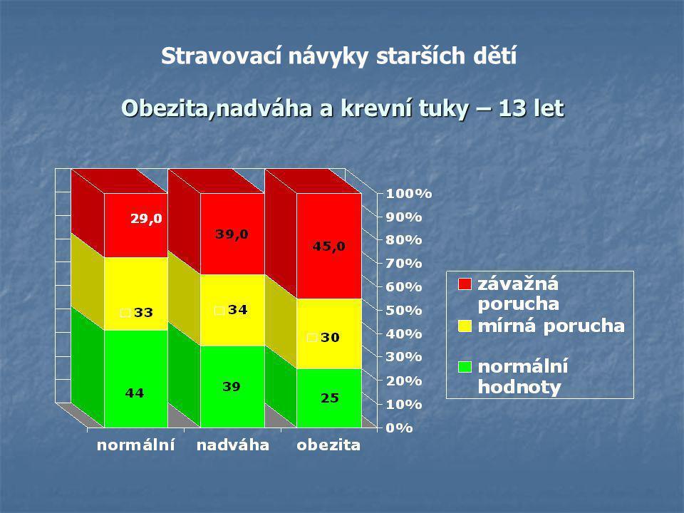MONITOROVÁNÍ OBEZITY U DĚTÍ V ČESKÉ REPUBLICE džusy 8,7%