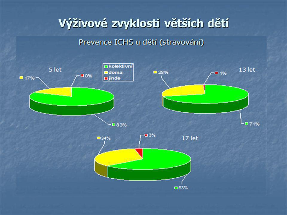 MONITOROVÁNÍ OBEZITY U DĚTÍ V ČESKÉ REPUBLICE Pití plnotučného mléka