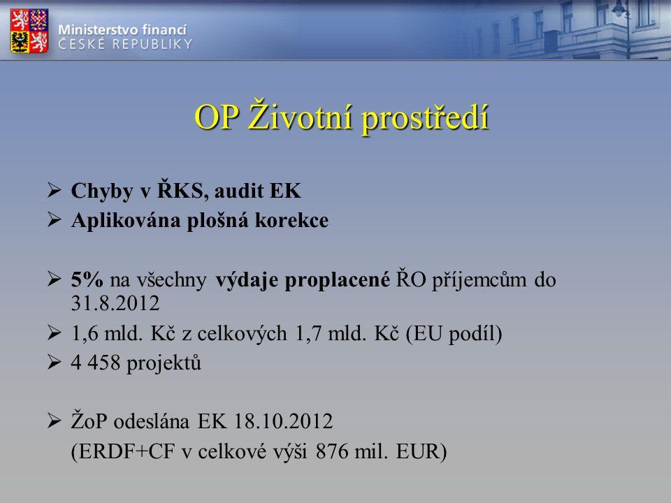 OP Životní prostředí  Chyby v ŘKS, audit EK  Aplikována plošná korekce  5% na všechny výdaje proplacené ŘO příjemcům do 31.8.2012  1,6 mld. Kč z c